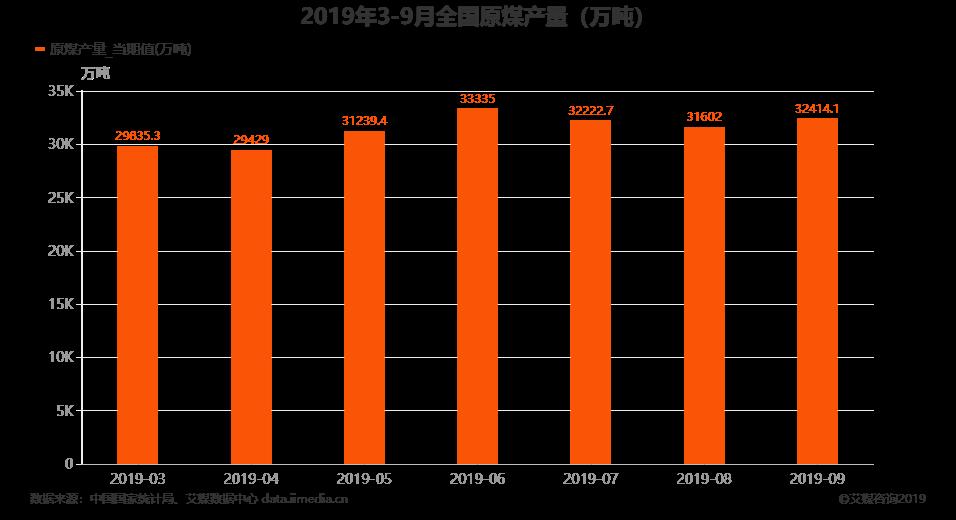 2019年3-9月全国原煤产量(万吨)