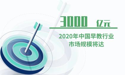 早教行业数据分析:2020年中国早教行业市场规模将达3000亿元