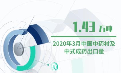 中药材行业数据分析:2020年3月中国中药材及中式成药出口量为1.43万吨