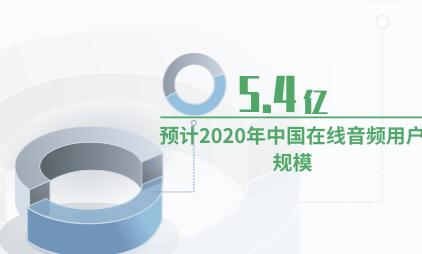 音频行业数据分析:预计2020年中国在线音频用户规模为5.4亿