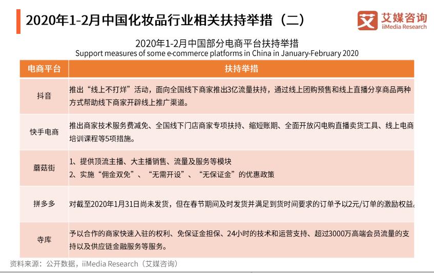 2020年1-2月中国化妆品行业相关扶持举措(二)