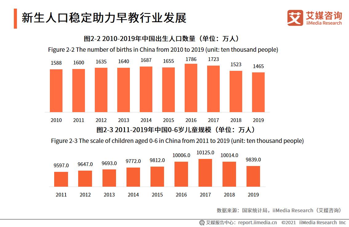 新生人口稳定助力早教行业发展
