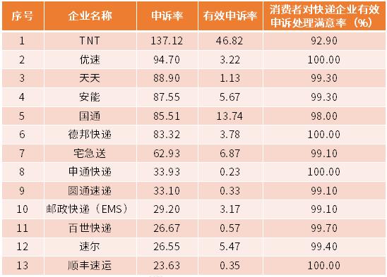 行业情报|2018年10月快递企业申诉率排行榜:TNT、优速、天天居前三