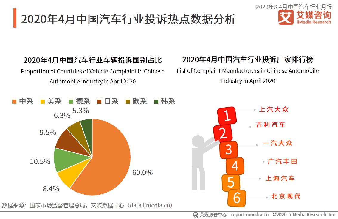 2020年4月中国汽车行业投诉热点数据分析