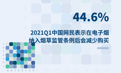 电子烟行业数据分析:2021Q1中国44.6%网民表示在电子烟纳入烟草监管条例后会减少购买