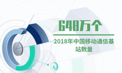 通信行业数据分析:2018年中国移动通信基站数量为648万个