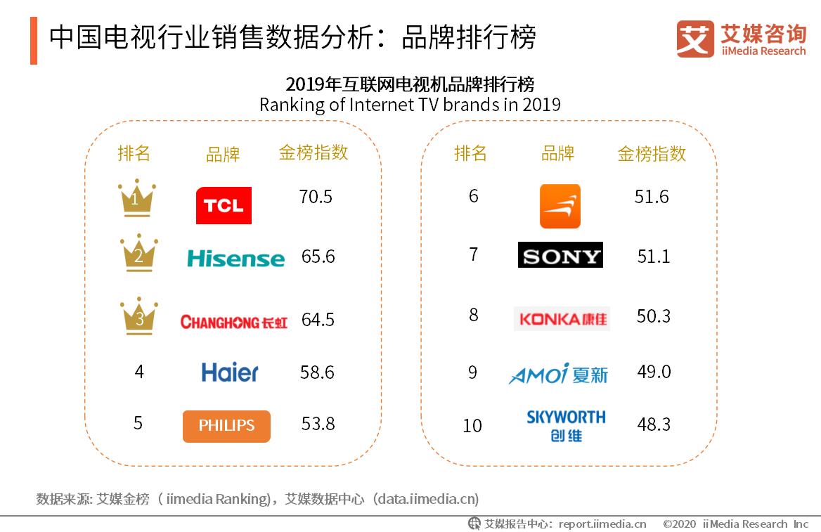 中国电视行业销售数据分析:品牌排行榜