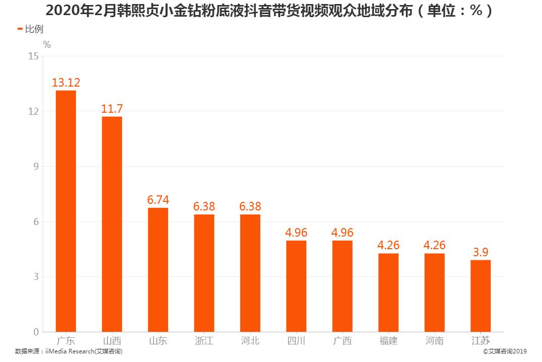 2020年2月韩熙贞小金钻粉底液抖音带货视频观众地域分布