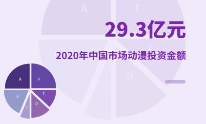 二次元行业数据分析:2020年中国市场动漫投资金额为29.3亿元