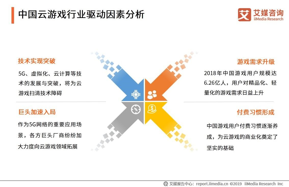 中国云游戏行业驱动因素分析