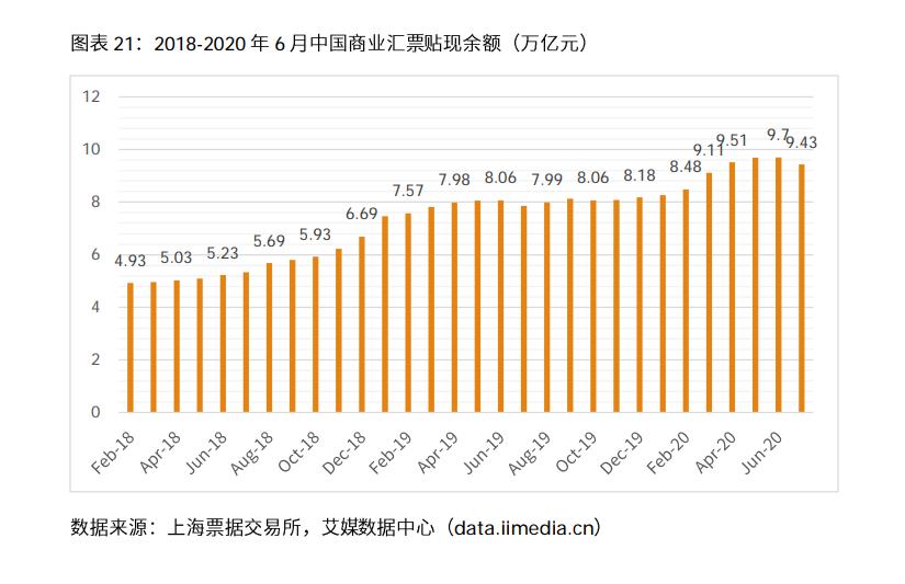票据行业业务增长性