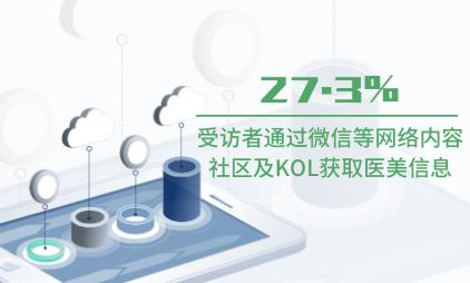 医美行业数据分析:2020上半年27.3%受访者通过微信等网络内容社区及KOL获取医美信息