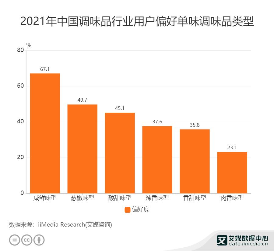2021年中国调味品行业用户偏好单位调味品类型