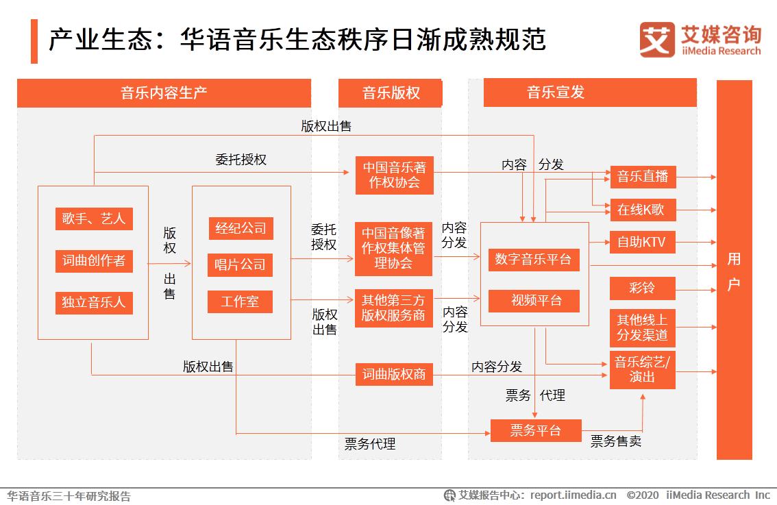 产业生态:华语音乐生态秩序日渐成熟规范