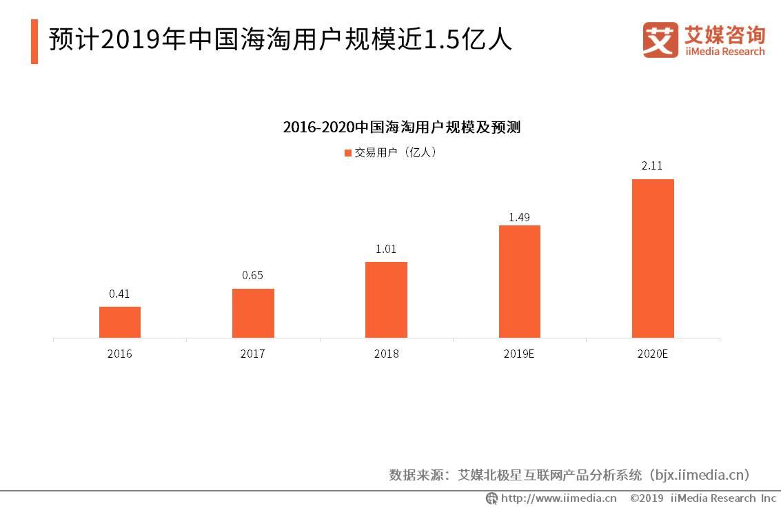 中国导购电商行业数据分析:预计2019年中国海淘用户规模近1.5亿人