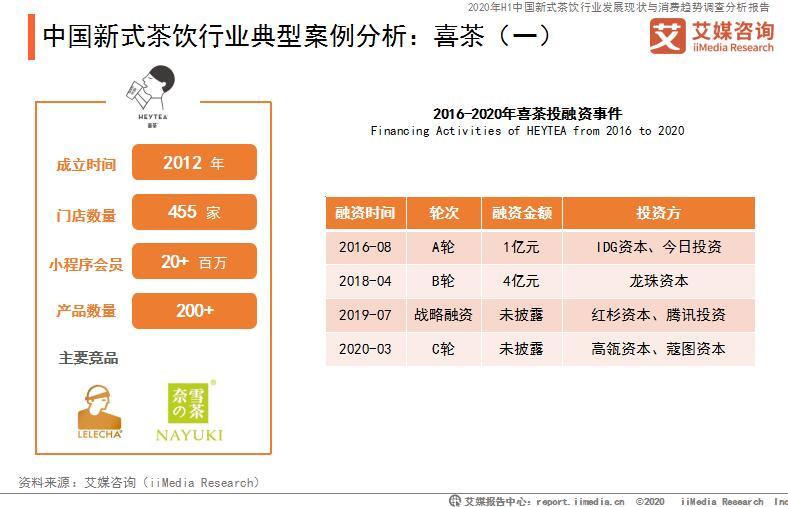 中国新式茶饮行业典型案例分析:喜茶(一)
