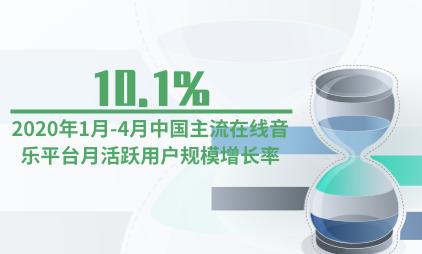 文娱行业数据分析:2020年1月-4月中国主流在线音乐平台月活跃用户规模增长率为10.1%