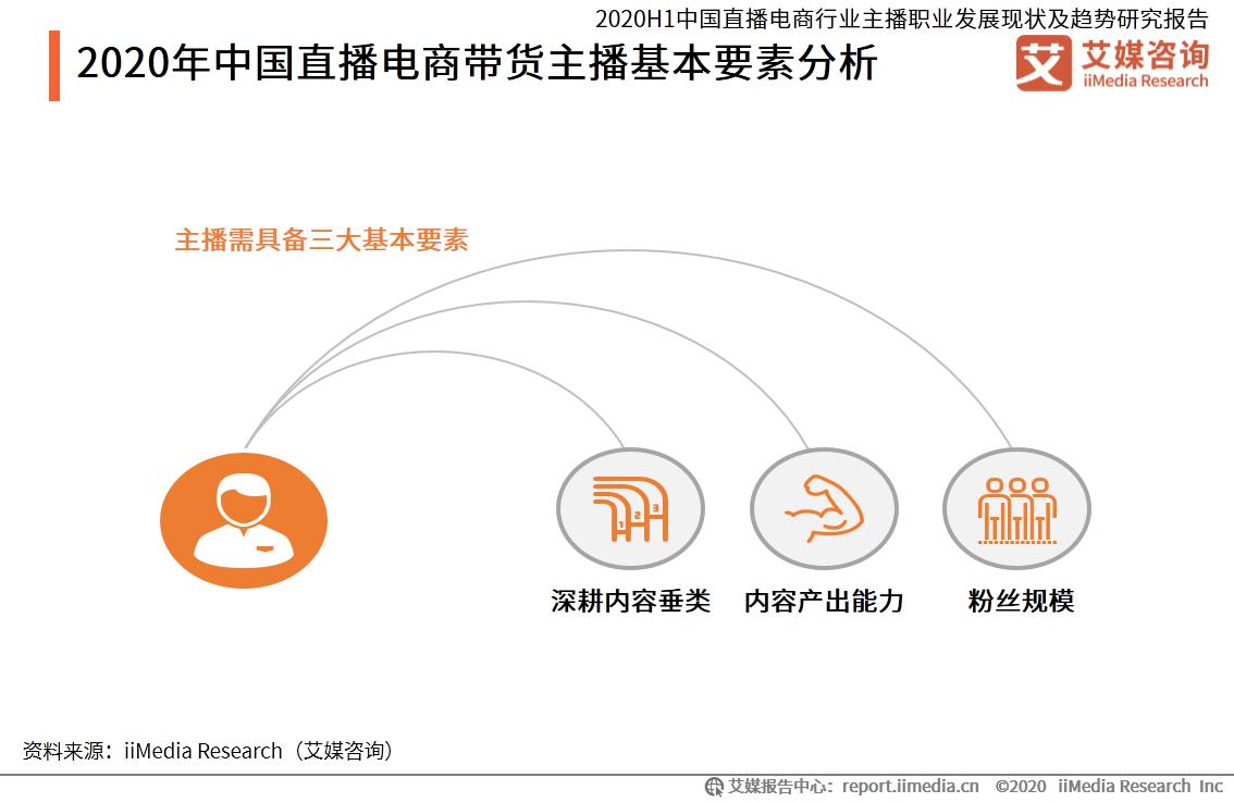 2020年中国直播电商带货主播基本要素分析