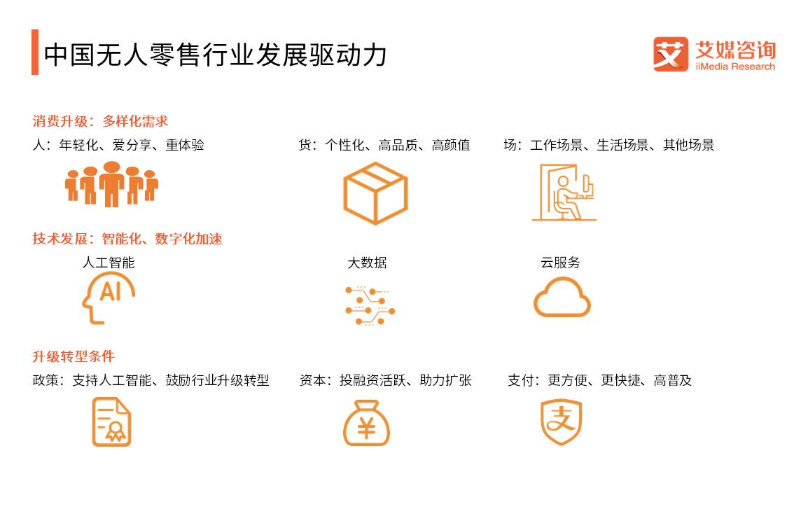 中国无人零售行业发展驱动力