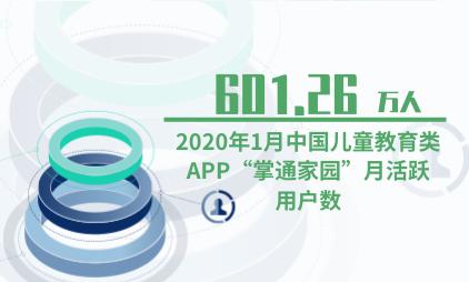 """母婴行业数据分析:2020年1月中国儿童教育类APP""""掌通家园""""月活跃用户数达601.26万"""