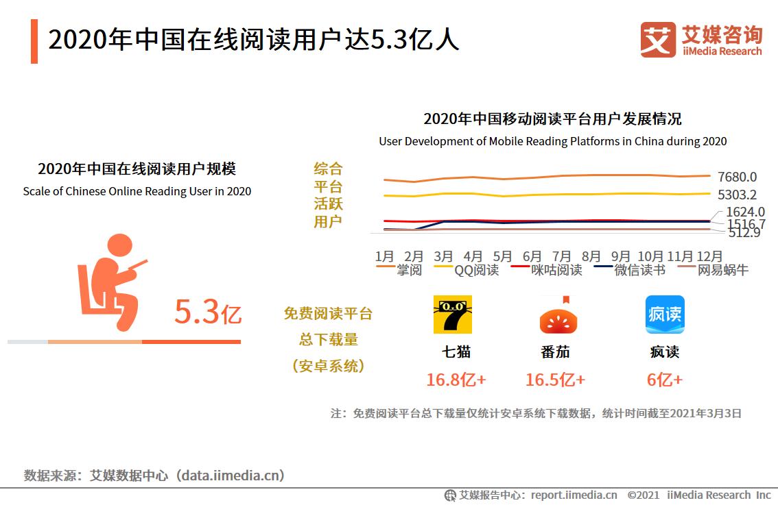 2020中国在线阅读用户达5.3亿人