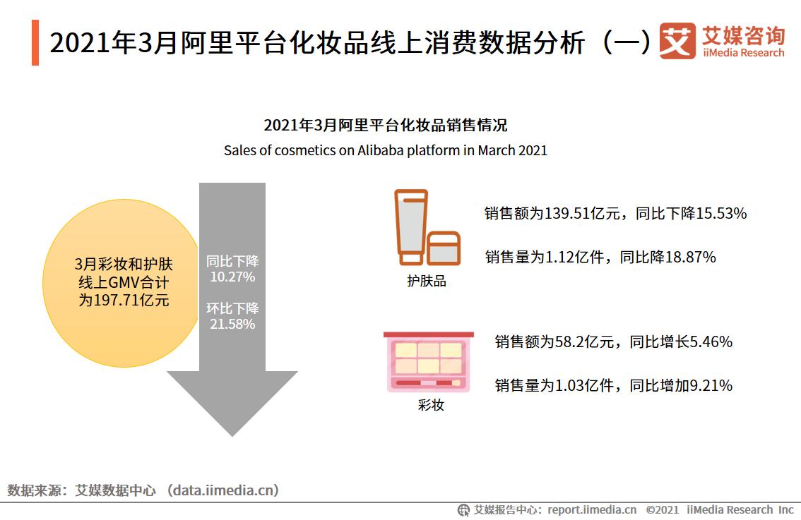 2021年3月阿里平台化妆品线上消费数据分析(一)