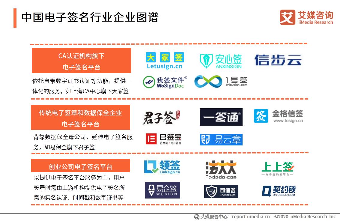 中国电子签名行业企业图谱
