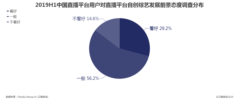 2019上半年中国直播平台用户对直播平台自创综艺发展前景态度调查