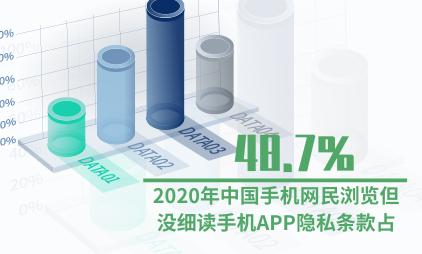 手机应用行业数据分析:2020年48.7%中国手机网民浏览但没细读手机APP隐私条款