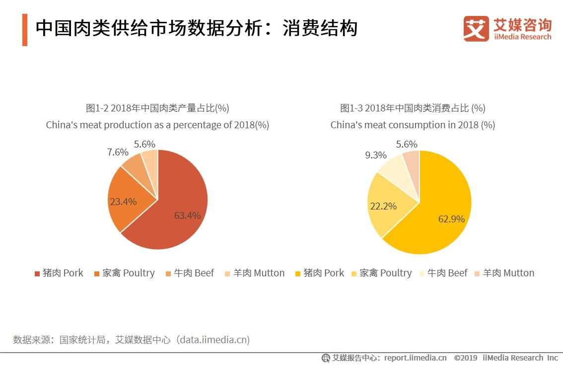 中国肉类市场供给数据分析:消费结构