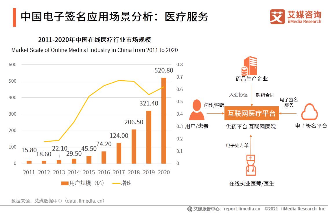 中国电子签名应用场景分析:医疗服务