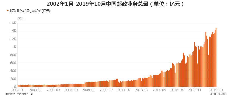 2002年1月-2019年10月中国邮政业务总量