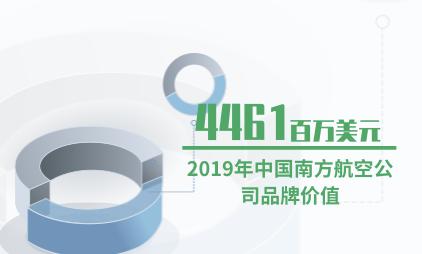 航空行业数据分析:2019年中国南方航空公司品牌价值为4461百万美元