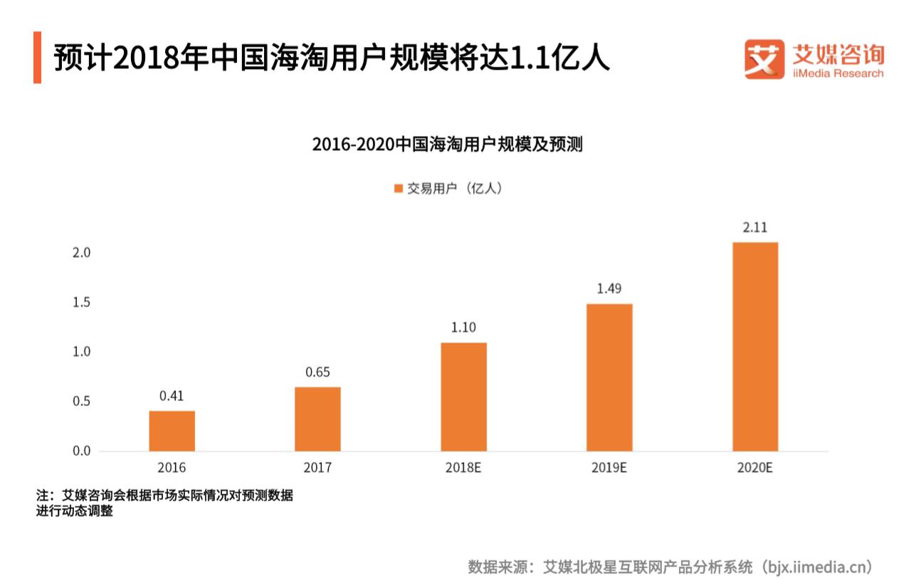 跨境电商正品调研报告:2018海淘用户将超1亿,网易考拉正品信任度第一
