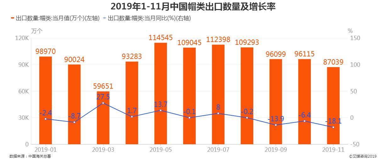 2019年1-11月中国帽类出口数量及增长率