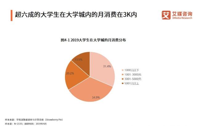 超六成的大学生在大学城内的月消费在3K内