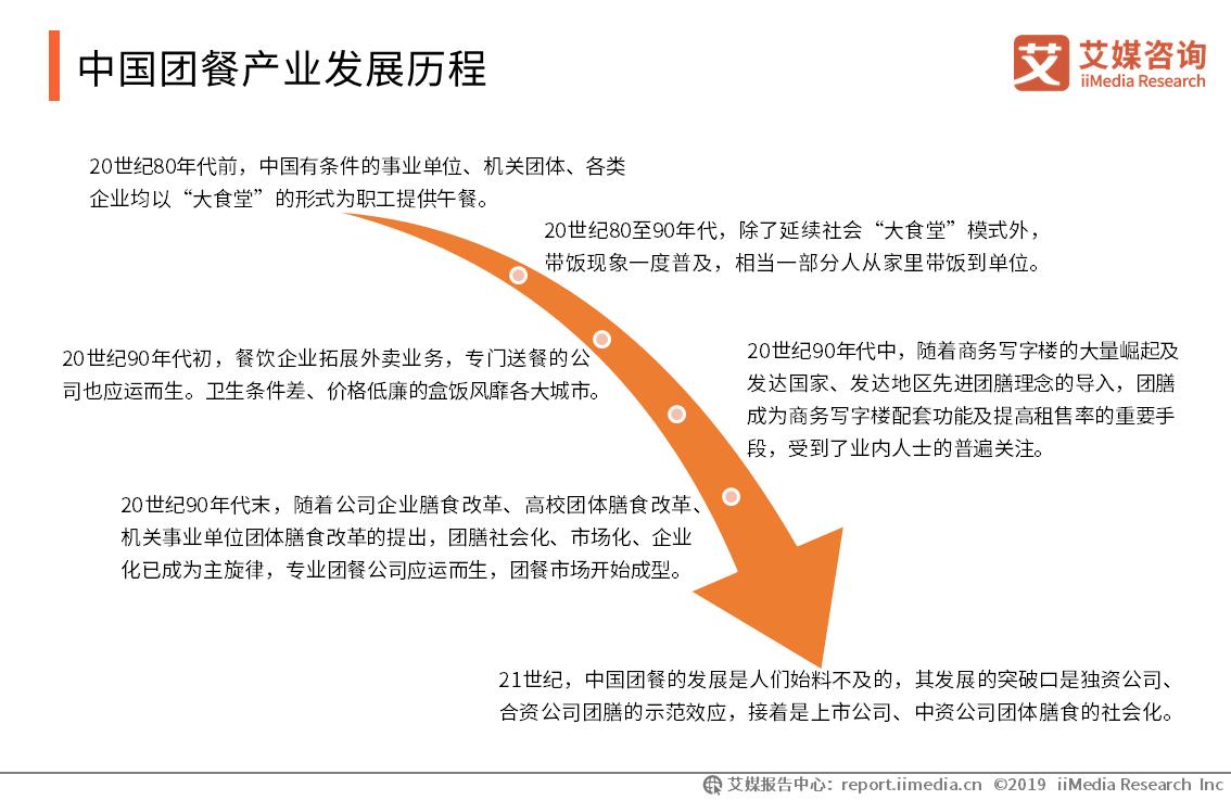 中国团餐产业发展历程