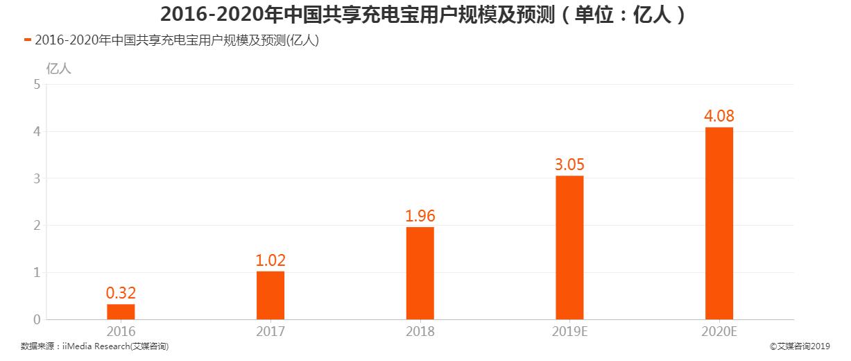 2016-2020年中国共享充电宝用户规模及预测