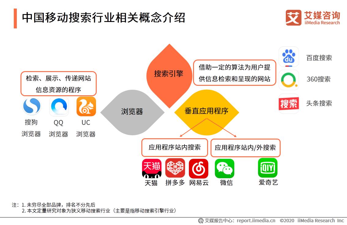 中国移动搜索行业相关概念介绍