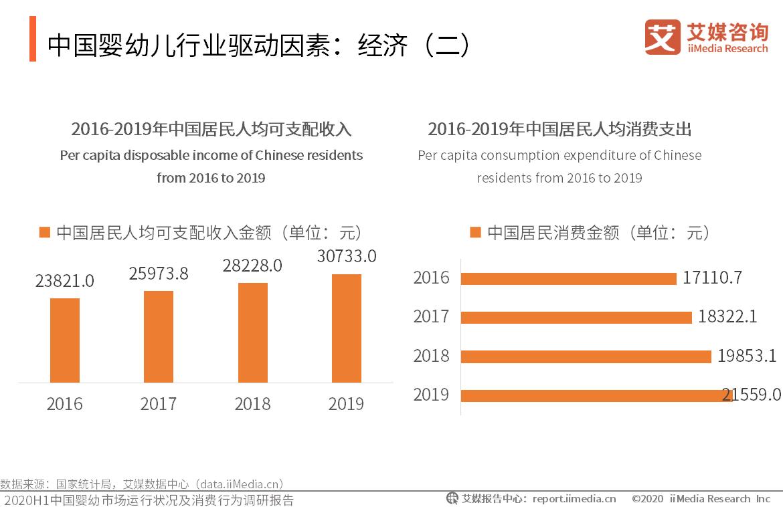 中国婴幼儿行业驱动因素:经济