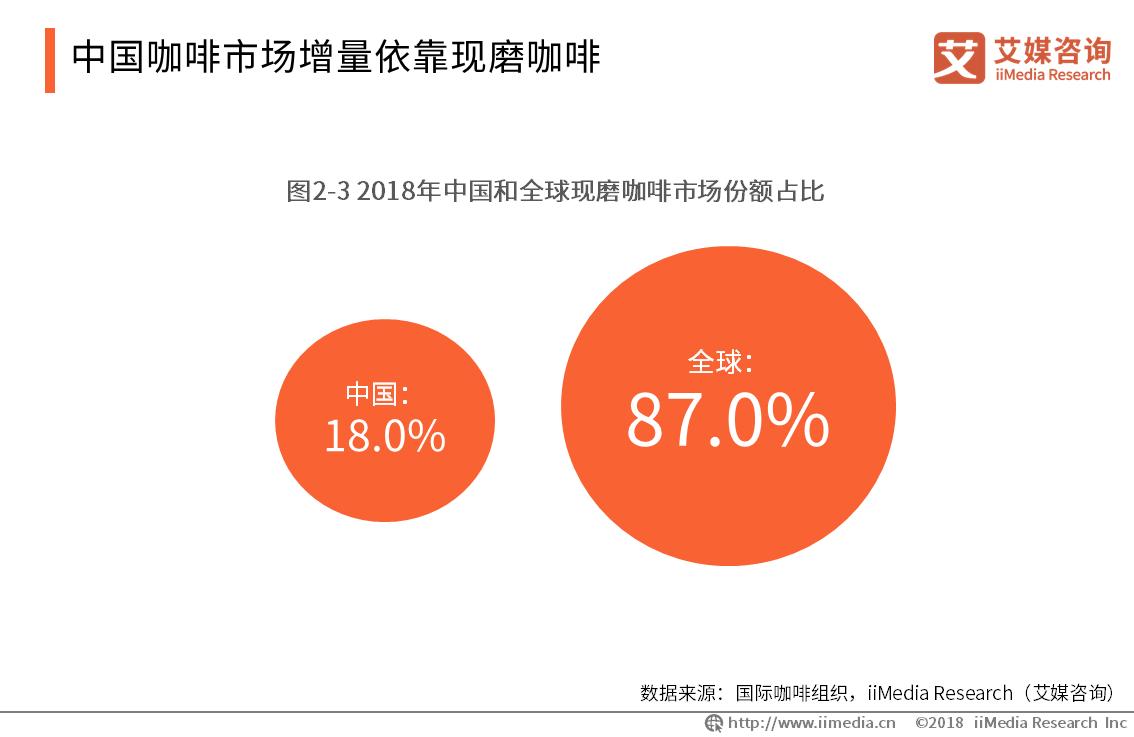 中国咖啡市场增量依靠现磨咖啡