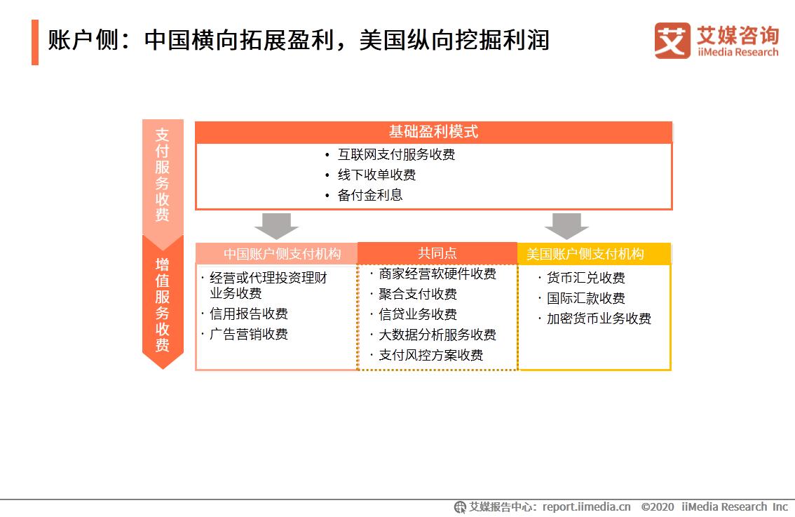 账户侧:中国横向拓展盈利,美国纵向挖掘利润