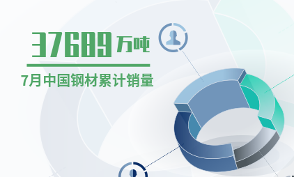 钢铁行业数据分析:2019年7月中国钢材累计销量达37689万吨