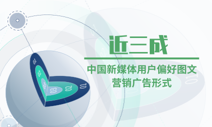 新媒体行业数据分析:近三成中国新媒体用户偏好图文营销广告形式