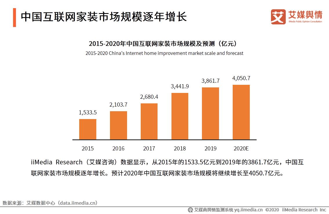 中国互联网家装市场规模逐年增长
