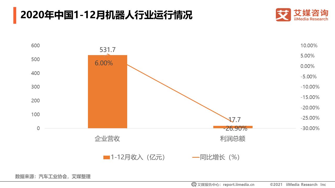 2020年中国1-12月机器人行业运行情况