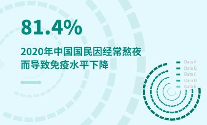 大健康行业数据分析:2020年中国81.4%国民因经常熬夜而导致免疫水平下降