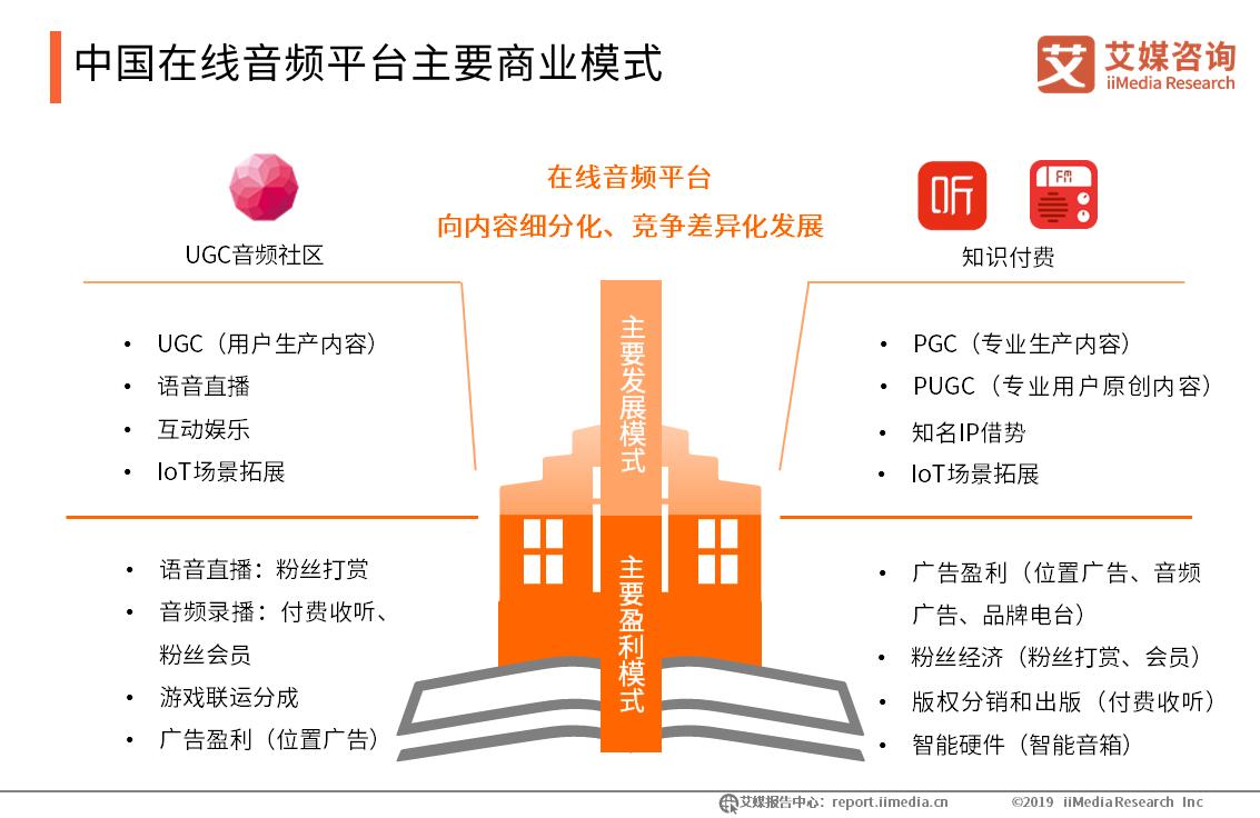 中国在线音频平台主要商业模式