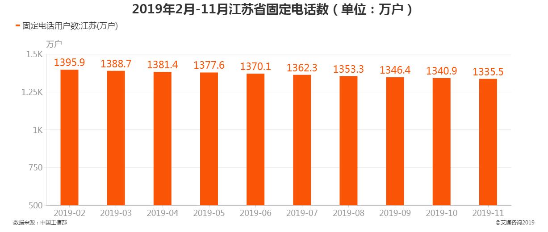2019年2-11月江苏省固定电话用户数