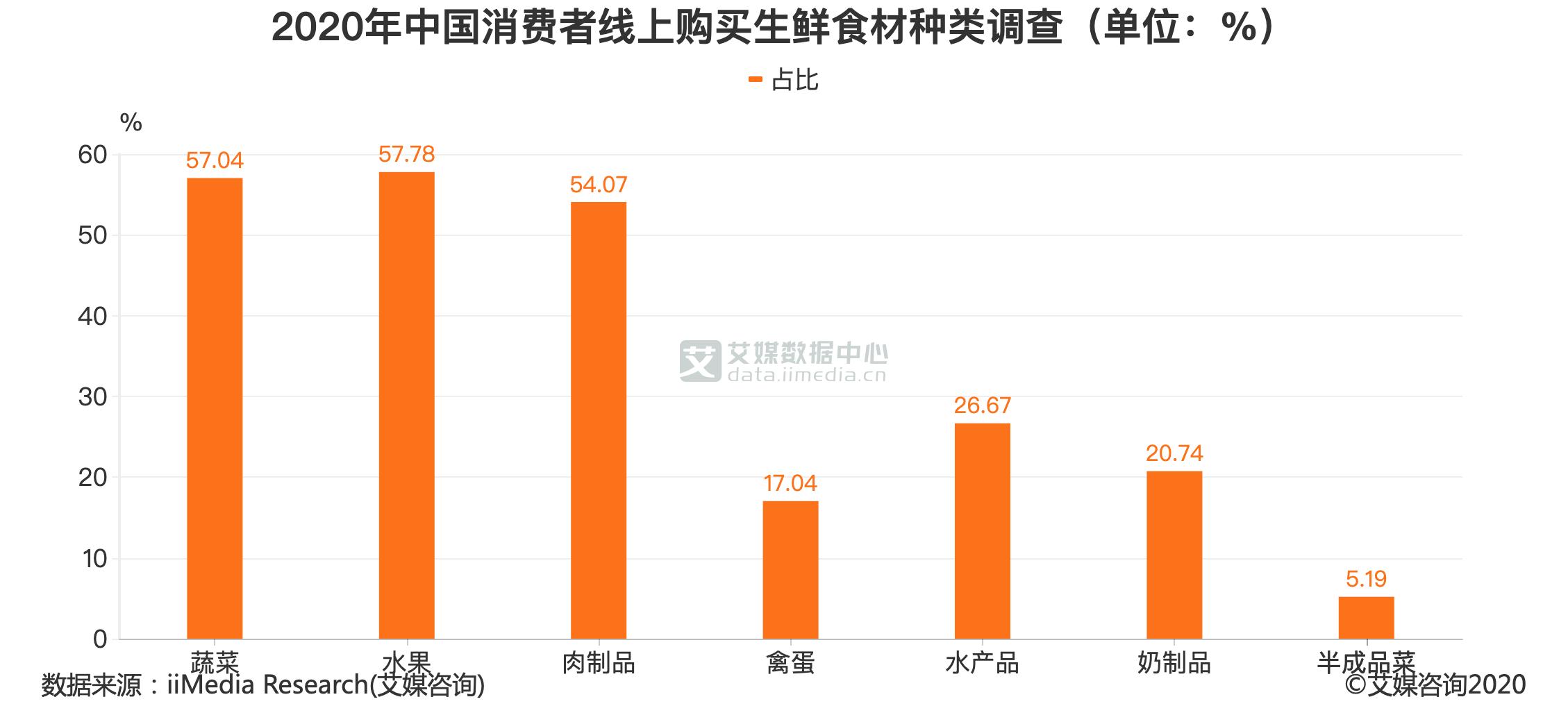 2020年中国消费者线上购买生鲜食材种类调查(单位:%)